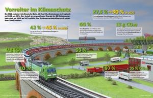 Vorreiter im Klimaschutz © Deutsche Bahn AG